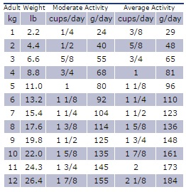 dosis weight cont small dog1
