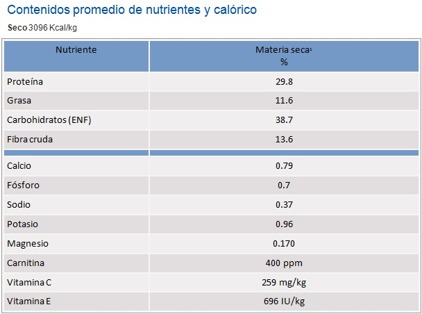 Analisis canine metabolic dry